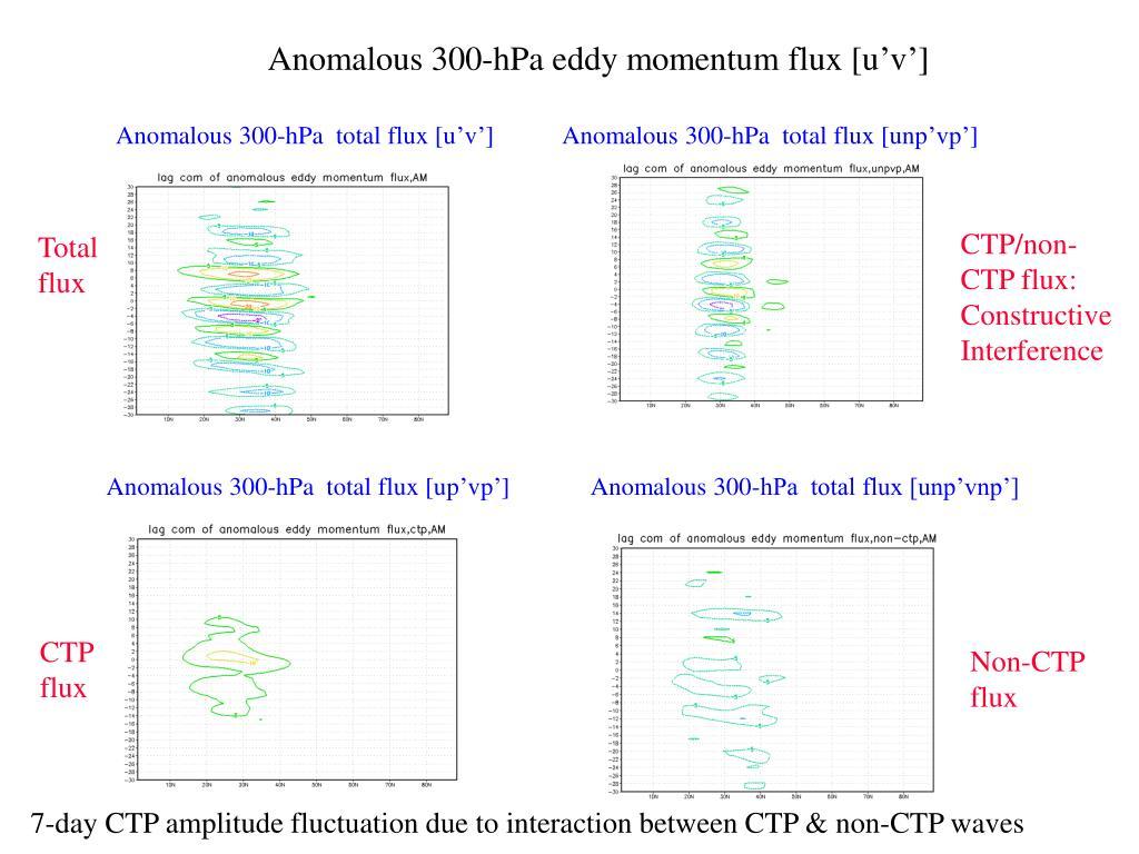 Anomalous 300-hPa eddy momentum flux [u'v']