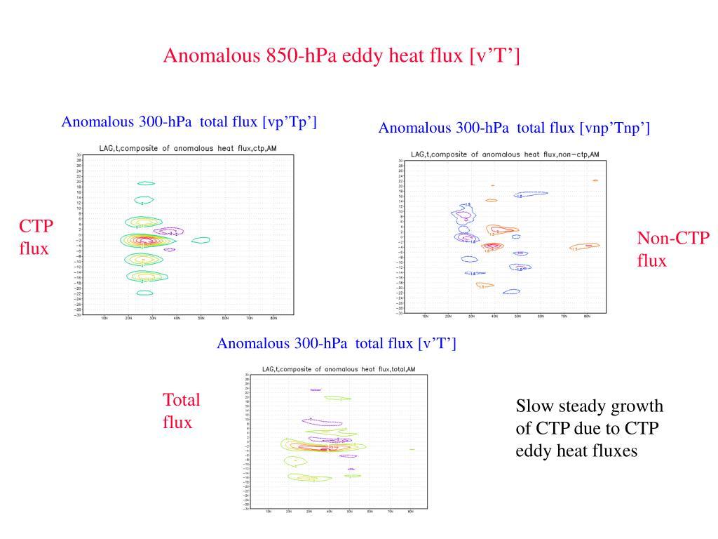Anomalous 850-hPa eddy heat flux [v'T']