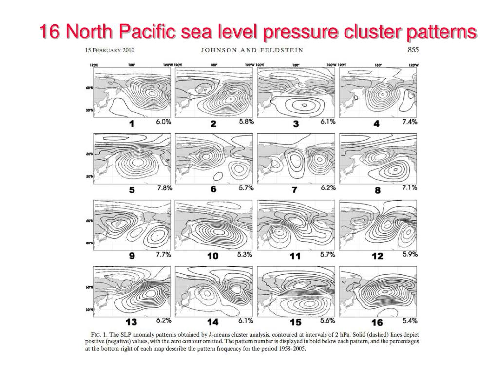 16 North Pacific sea level pressure cluster patterns