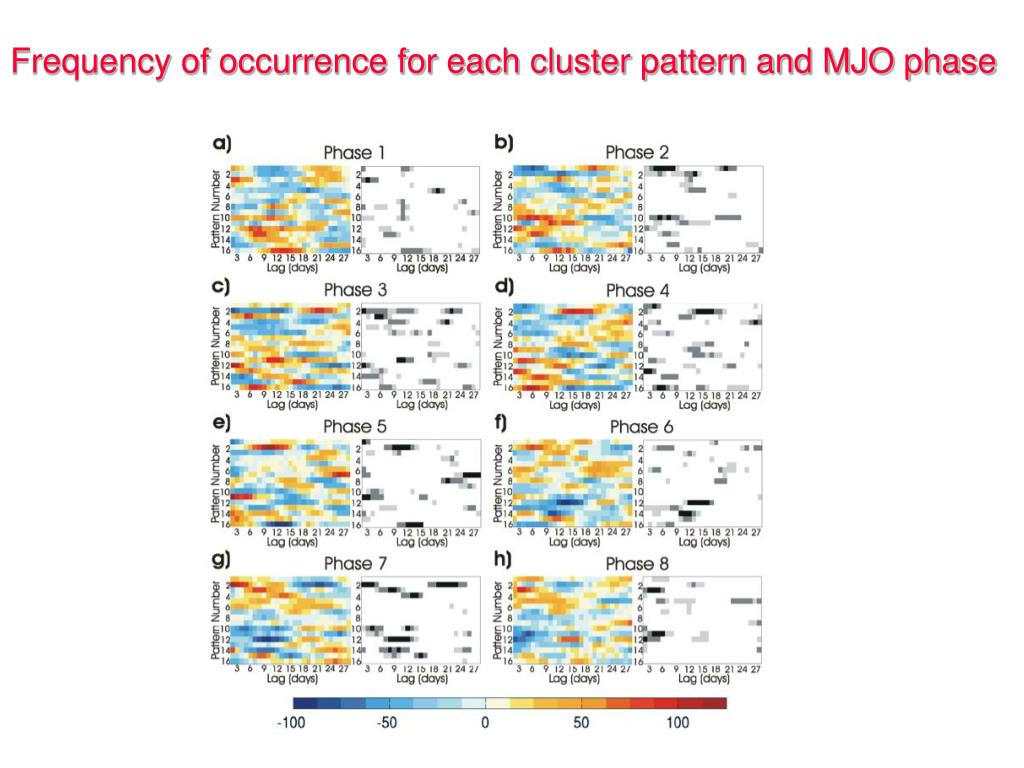 Frequency of occurrence for each cluster pattern and MJO phase