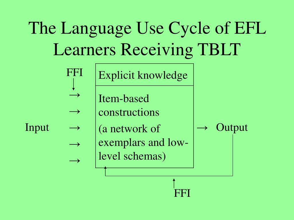 The Language Use Cycle of EFL Learners Receiving TBLT