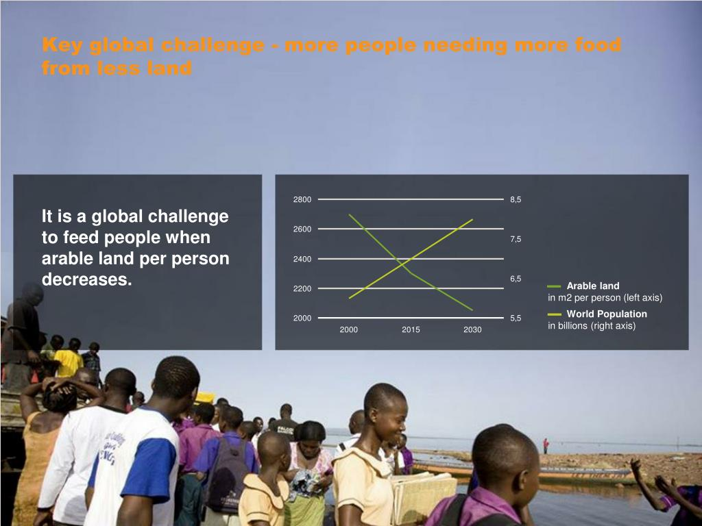Key global challenge - more people needing more food from less land