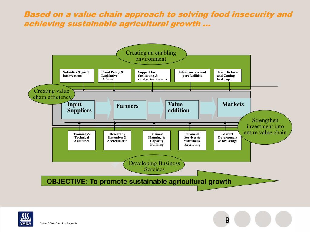 Based on a value chain approach to solving food insecurity and achieving sustainable agricultural growth …