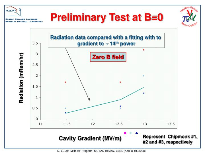Preliminary Test at B=0