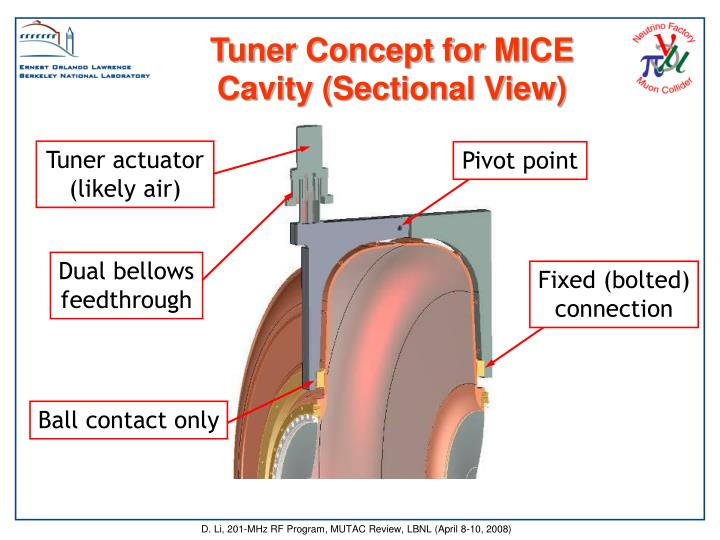 Tuner Concept for MICE Cavity (Sectional View)