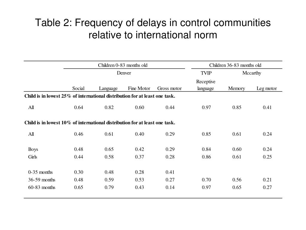 Table 2: Frequency of delays in control communities relative to international norm