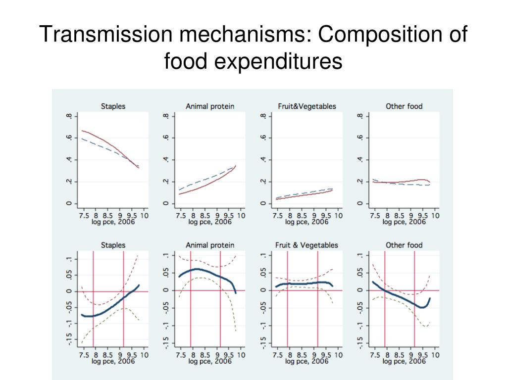 Transmission mechanisms: Composition of food expenditures