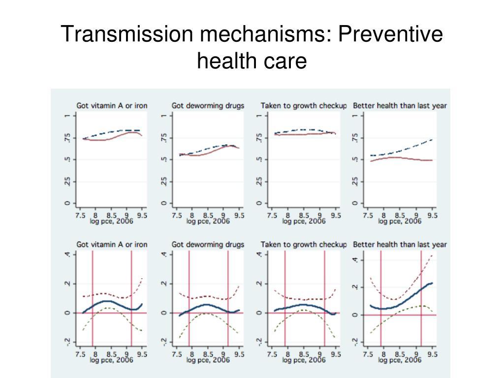 Transmission mechanisms: Preventive health care