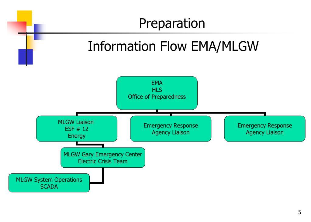 Information Flow EMA/MLGW