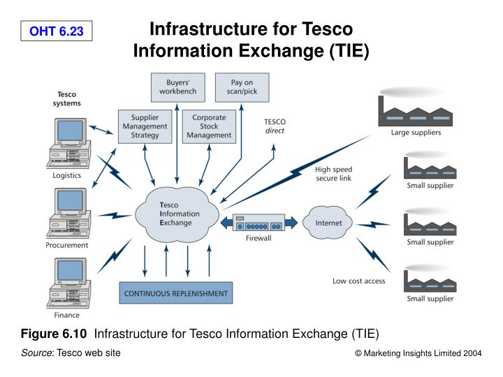 strategic management of tesco Tesco plc international strategy the company enters foreign markets mainly through joint ventures with local the entry strategies of tesco plc have also been shaped by cultural factors like psychic distance strategic management: competitiveness and globalization mason, ohio: south-western.