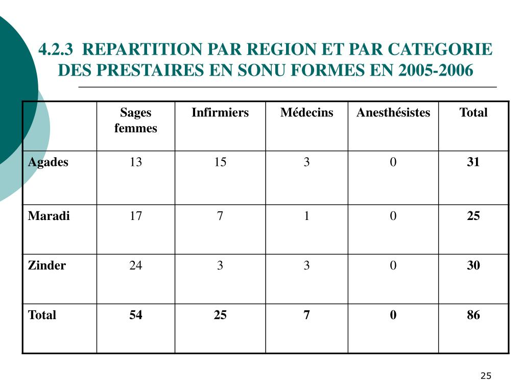 4.2.3  REPARTITION PAR REGION ET PAR CATEGORIE
