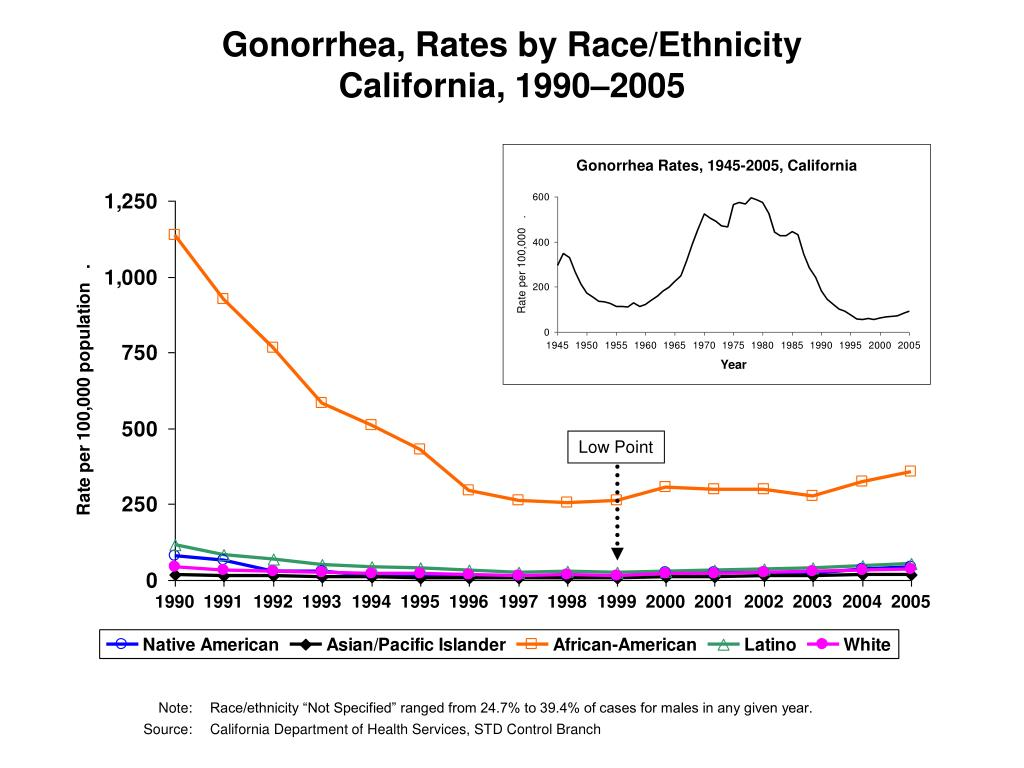 Gonorrhea, Rates by Race/Ethnicity