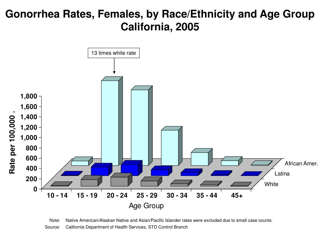 Gonorrhea Rates, Females, by Race/Ethnicity and Age Group