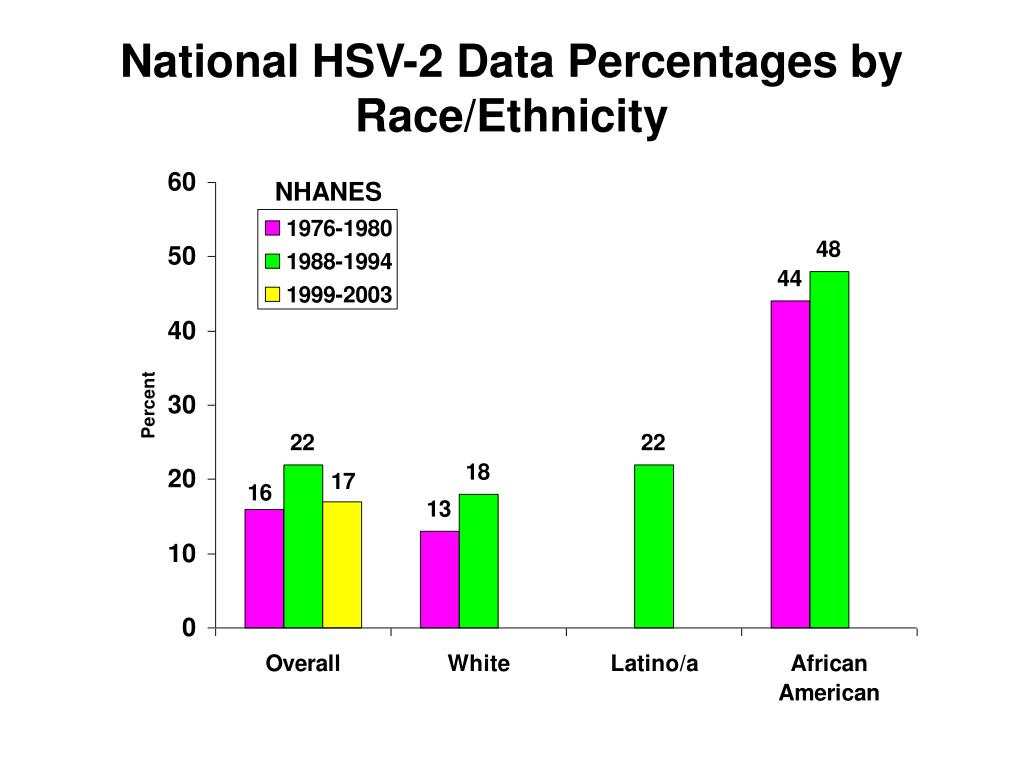 National HSV-2 Data Percentages by Race/Ethnicity