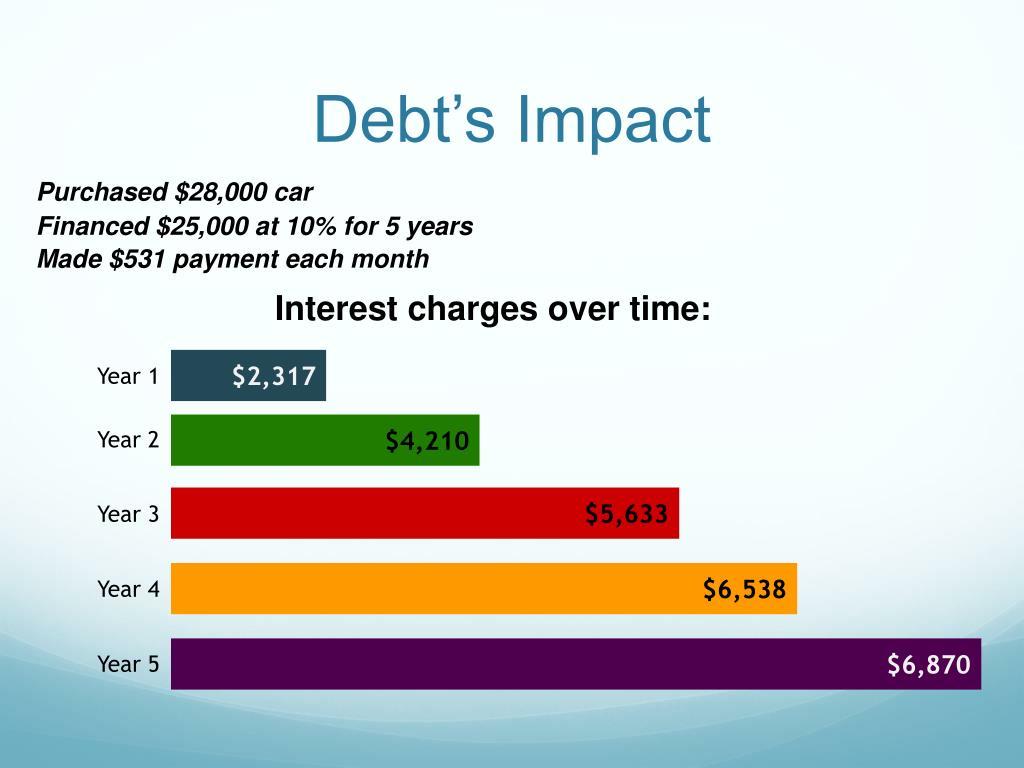 Debt's Impact