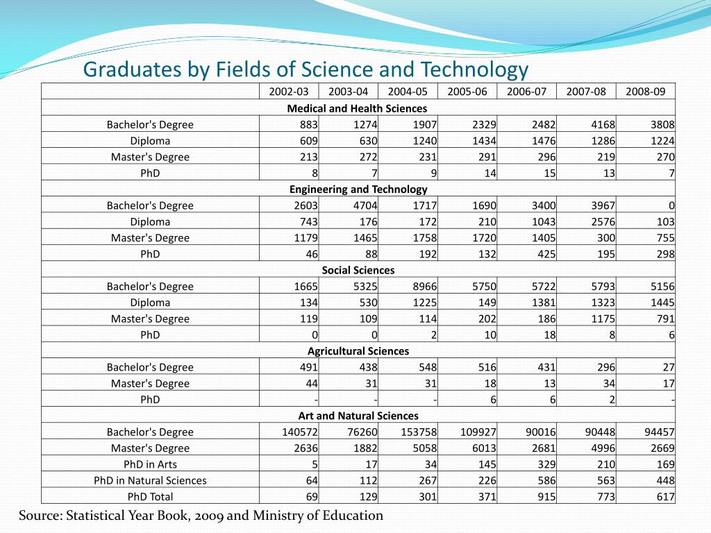 Graduates by Fields of Science and Technology