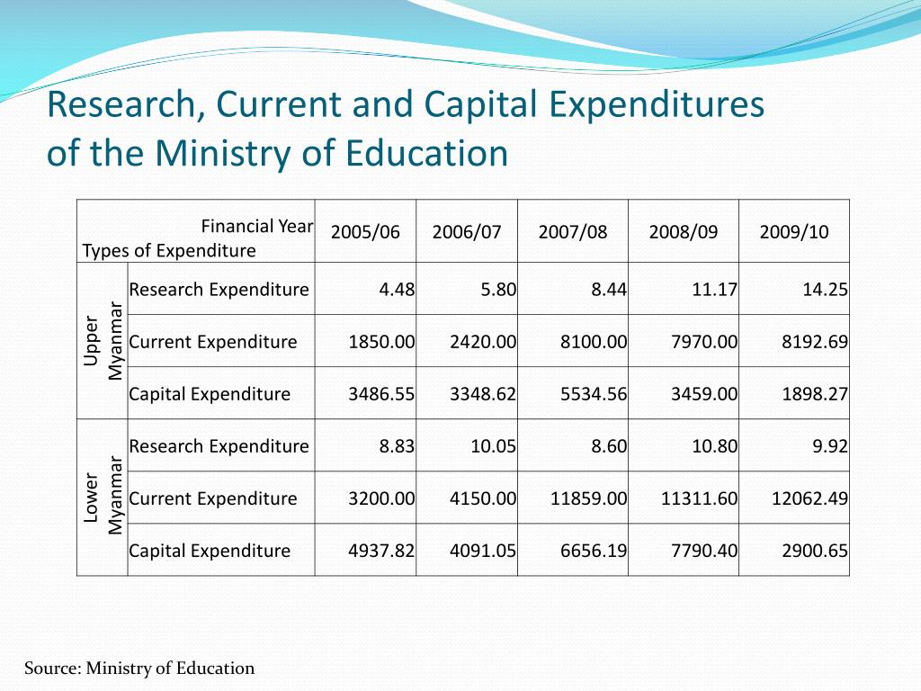 Research, Current and Capital Expenditures