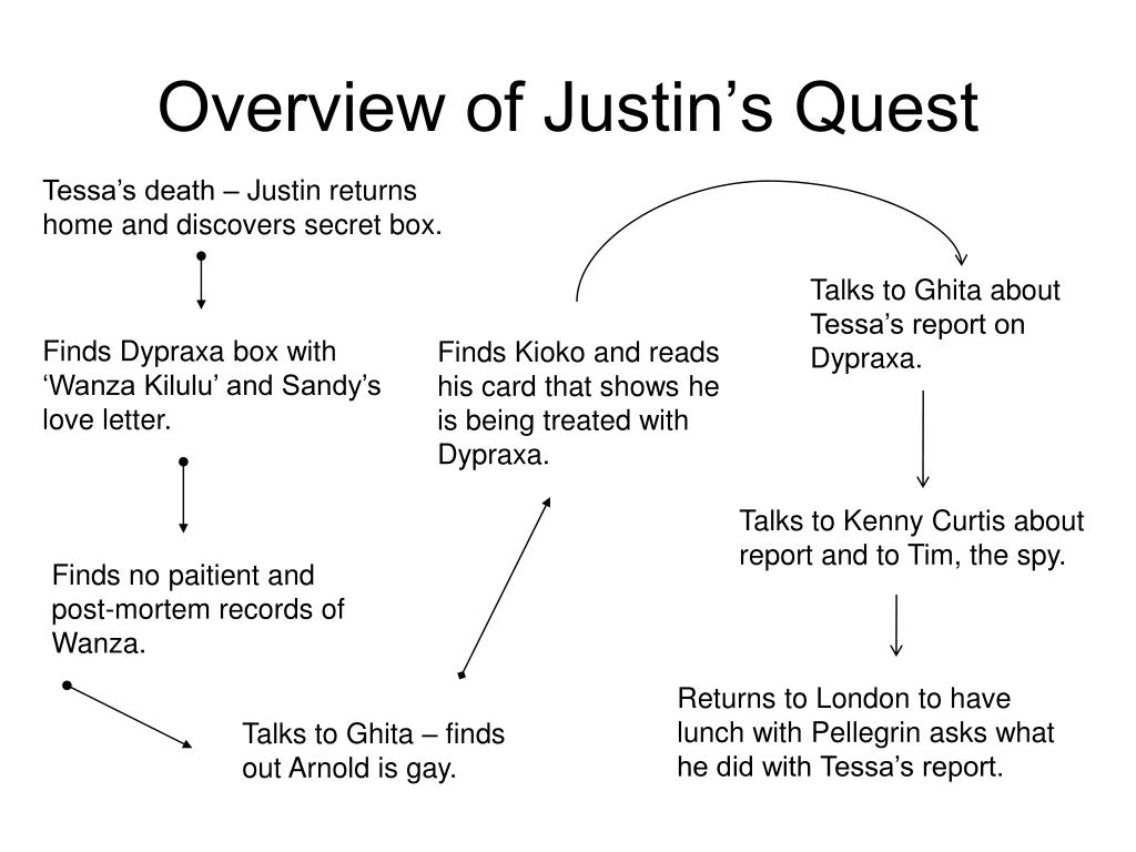Overview of Justin's Quest
