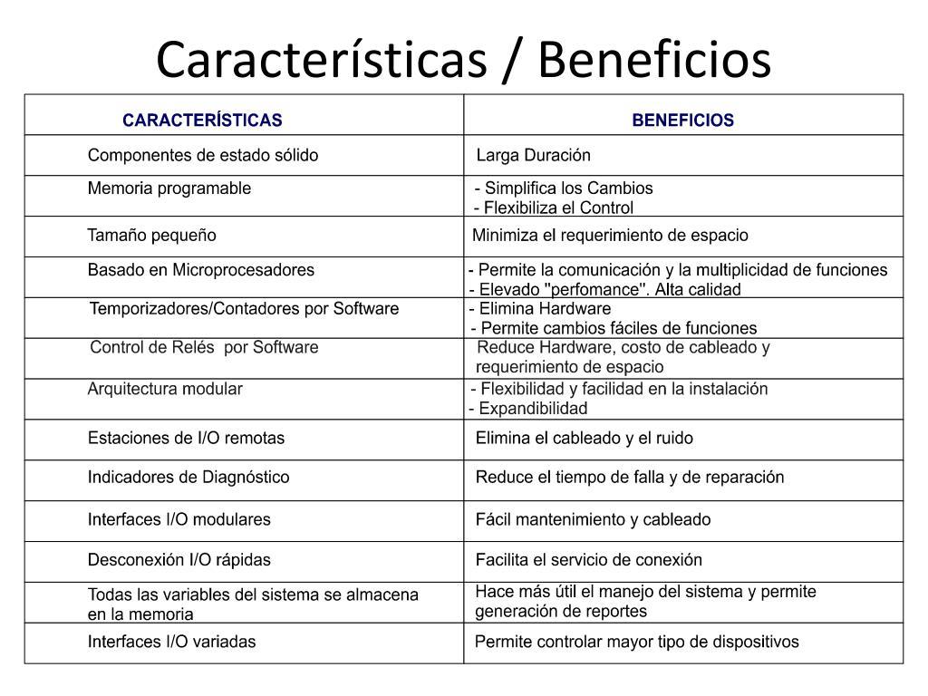 Características / Beneficios