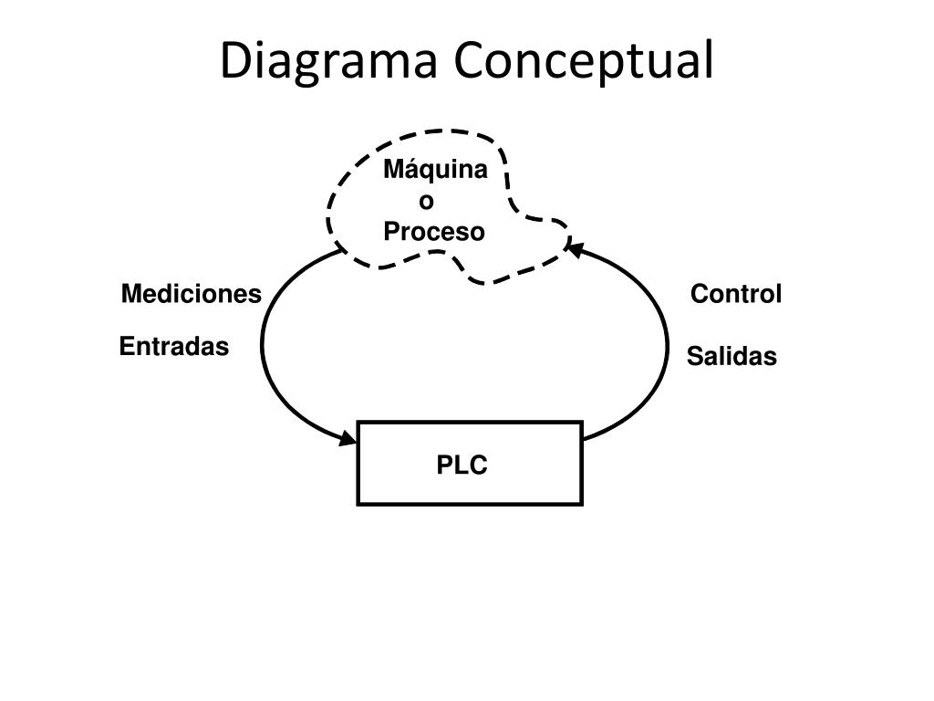 Diagrama Conceptual
