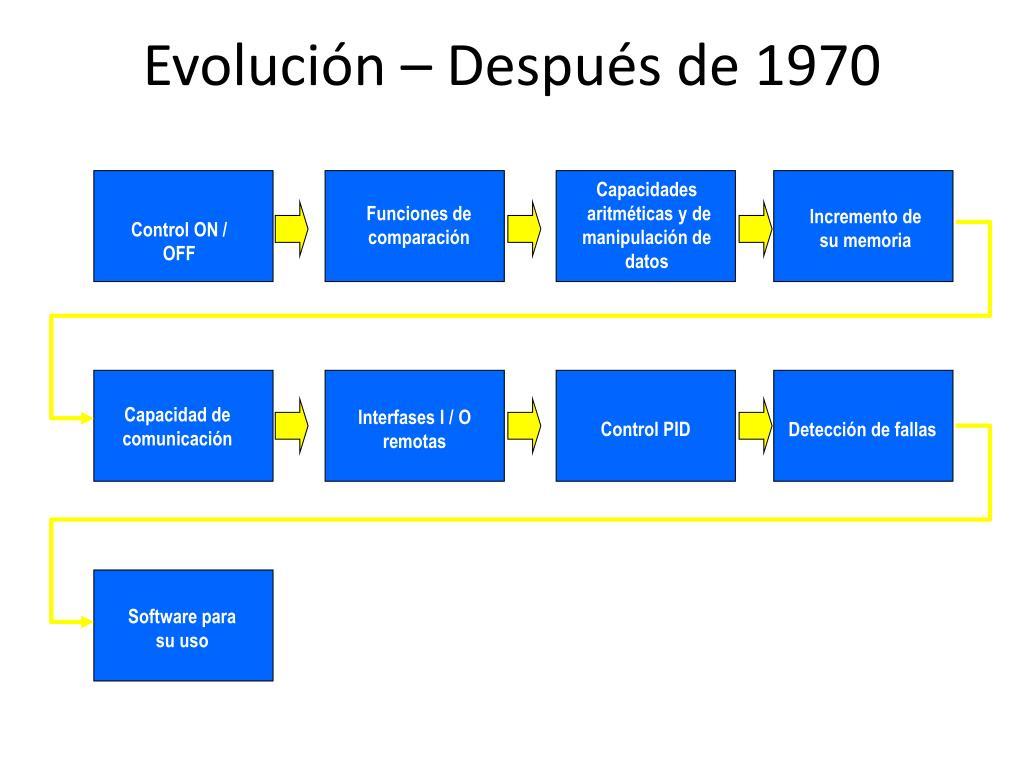 Evolución – Después de 1970