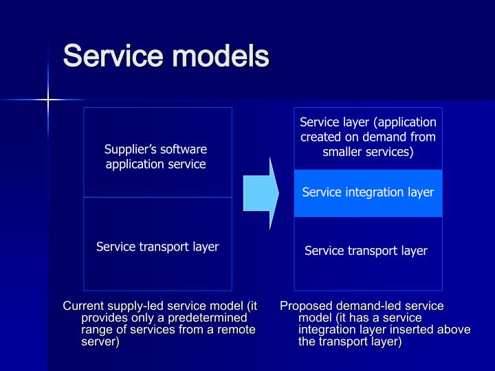 Service layer (application created on demand from smaller services)