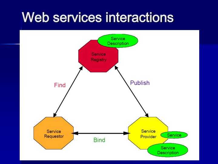 Web services interactions