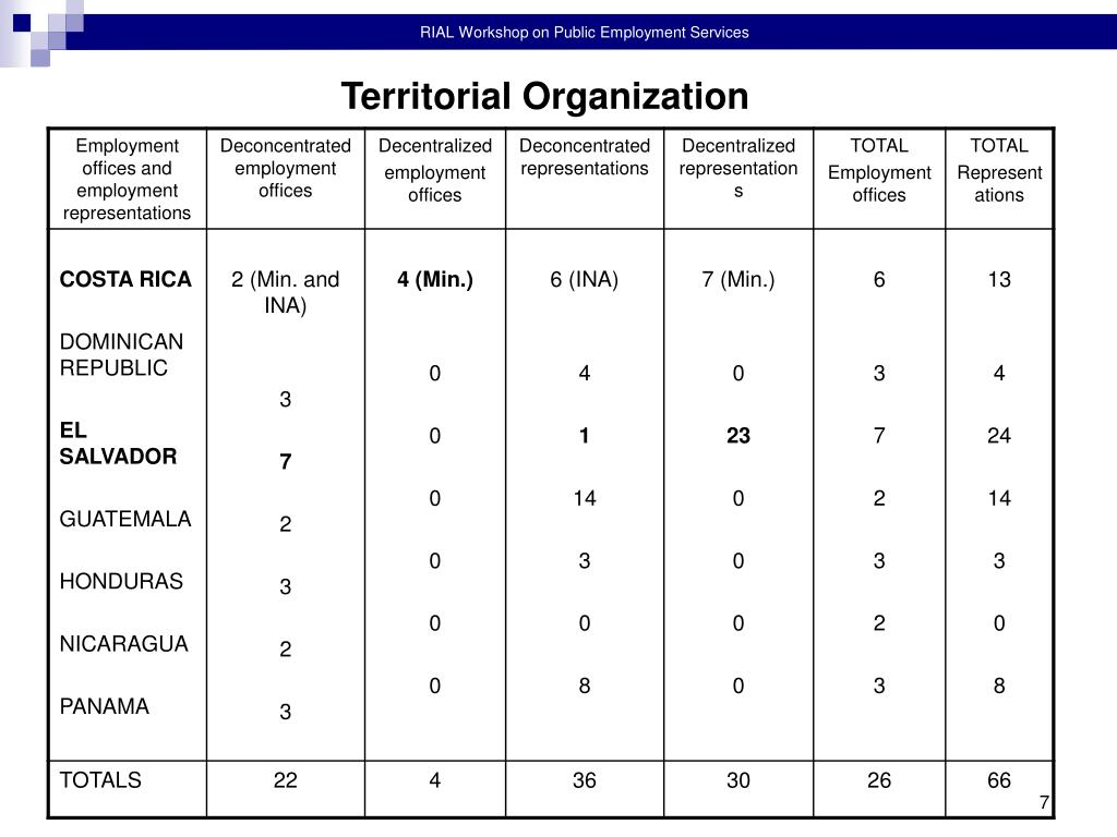 Territorial Organization