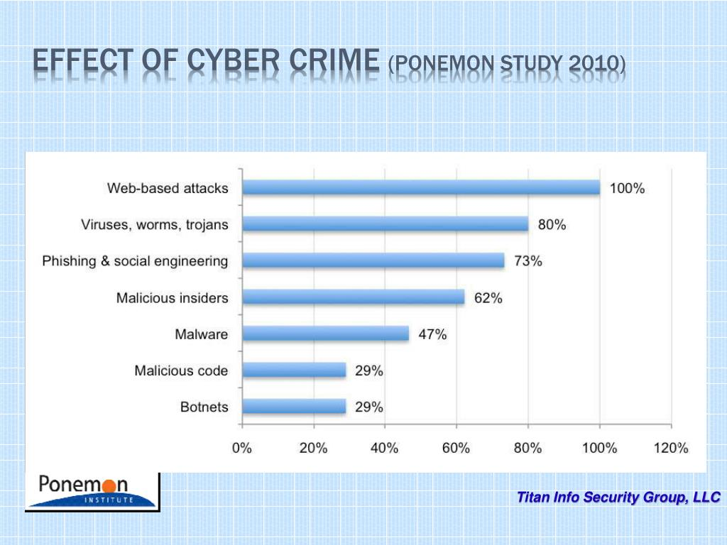 Effect of Cyber Crime