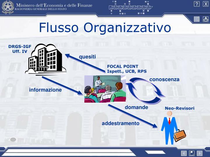 Flusso Organizzativo