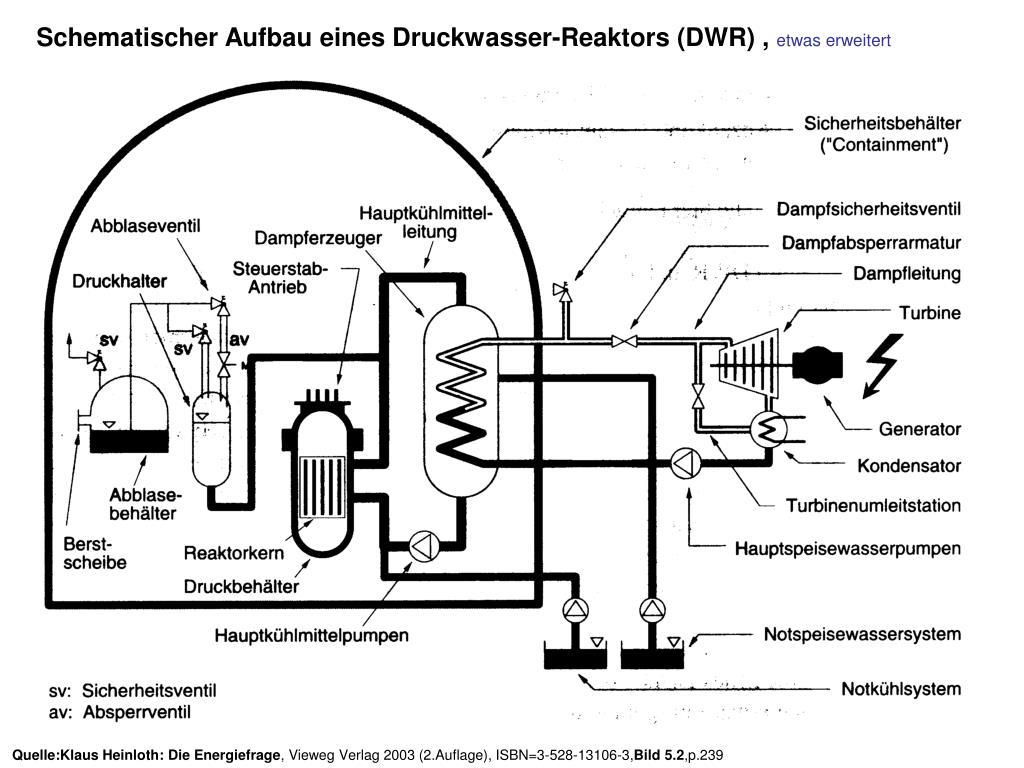 Schematischer Aufbau eines Druckwasser-Reaktors (DWR) ,