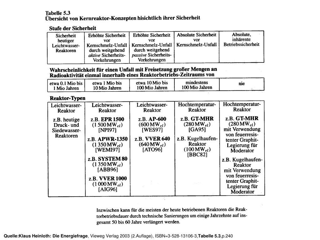 Quelle:Klaus Heinloth: Die Energiefrage
