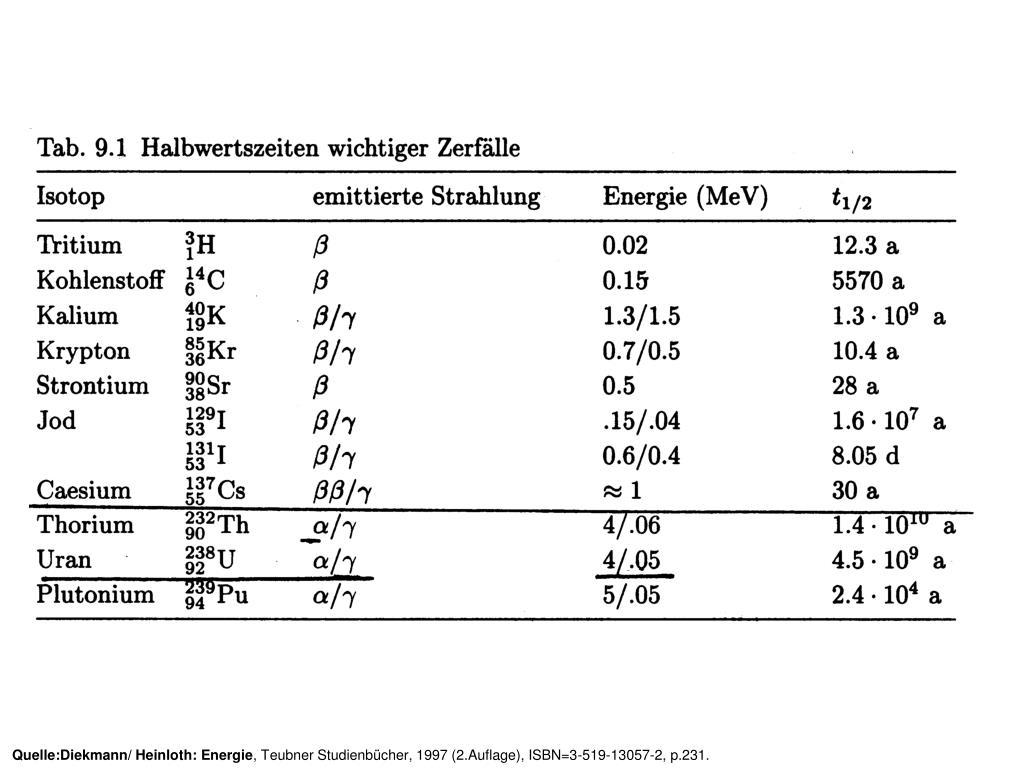 Quelle:Diekmann/ Heinloth: Energie