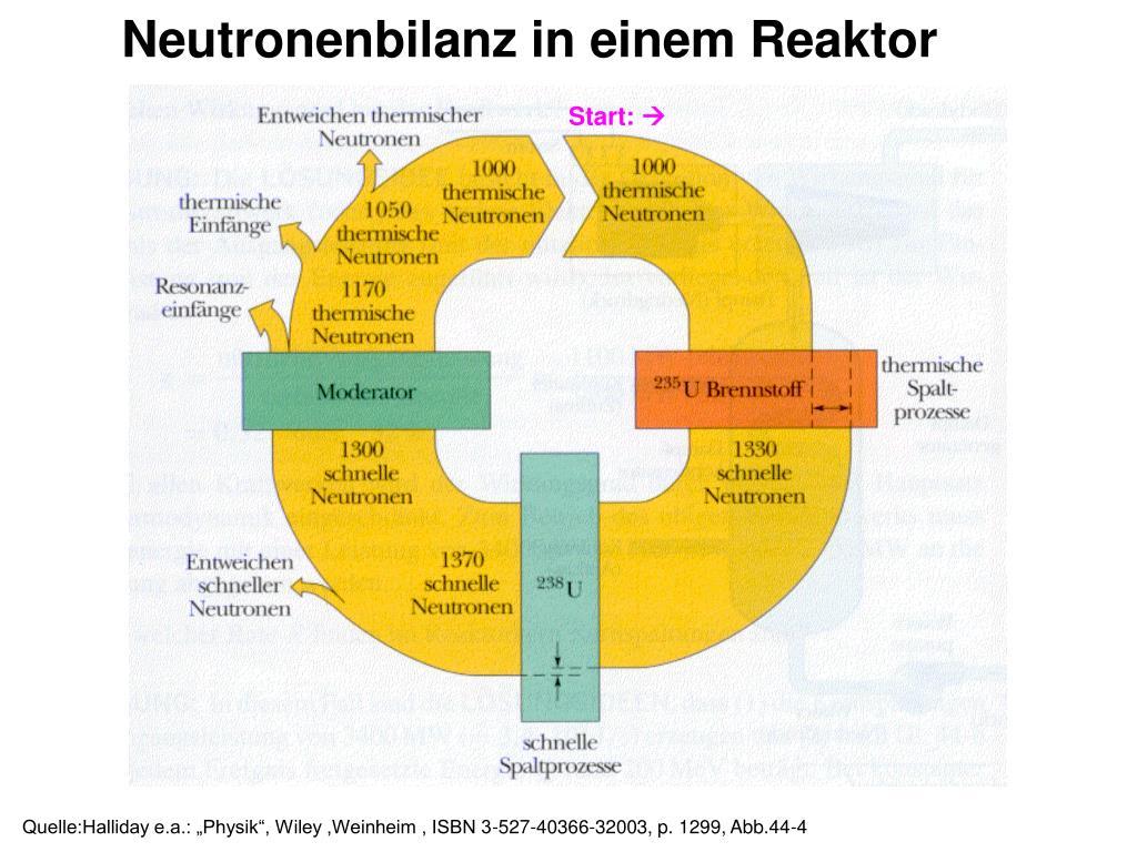 Neutronenbilanz in einem Reaktor