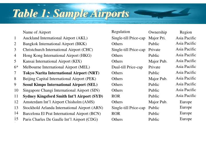 Table 1: Sample Airports