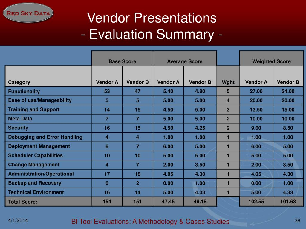 Vendor Presentations