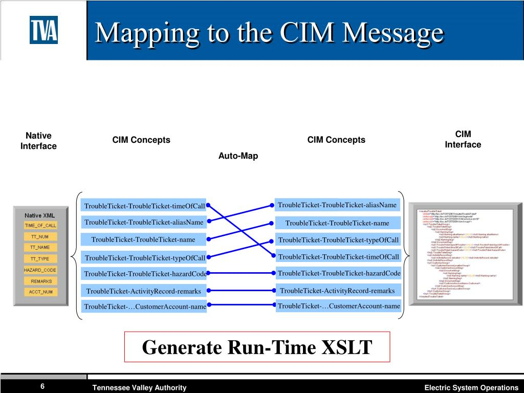 Mapping to the CIM Message