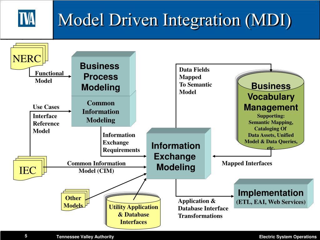 Model Driven Integration (MDI)