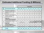 estimated additional funding millions