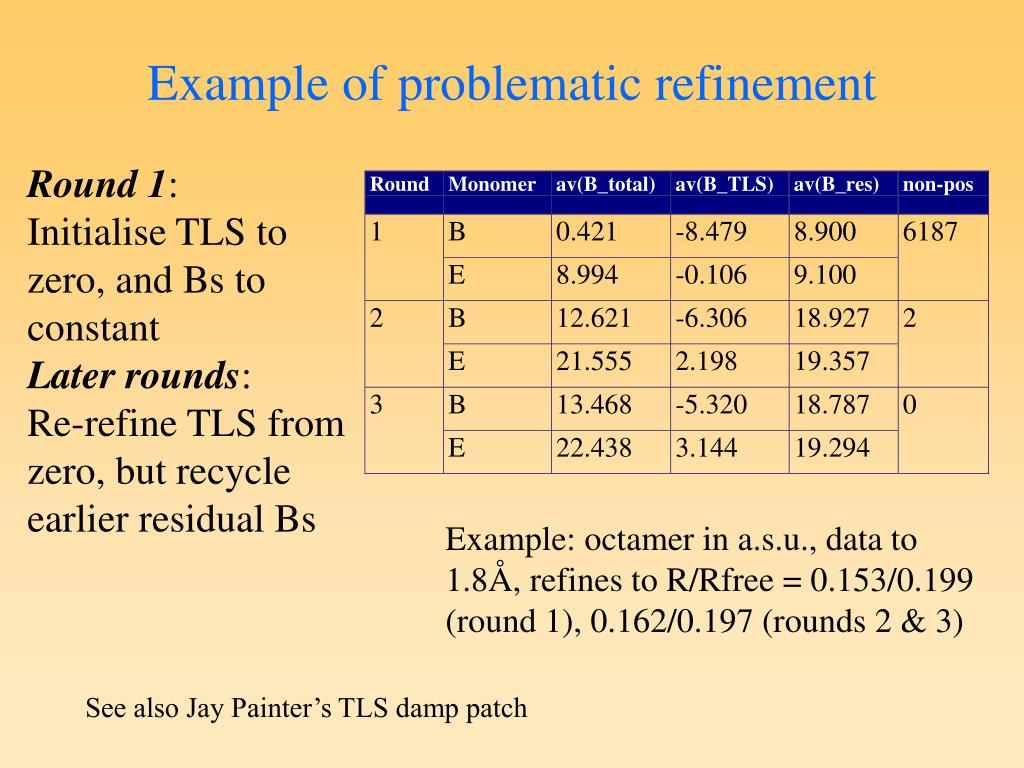 Example of problematic refinement