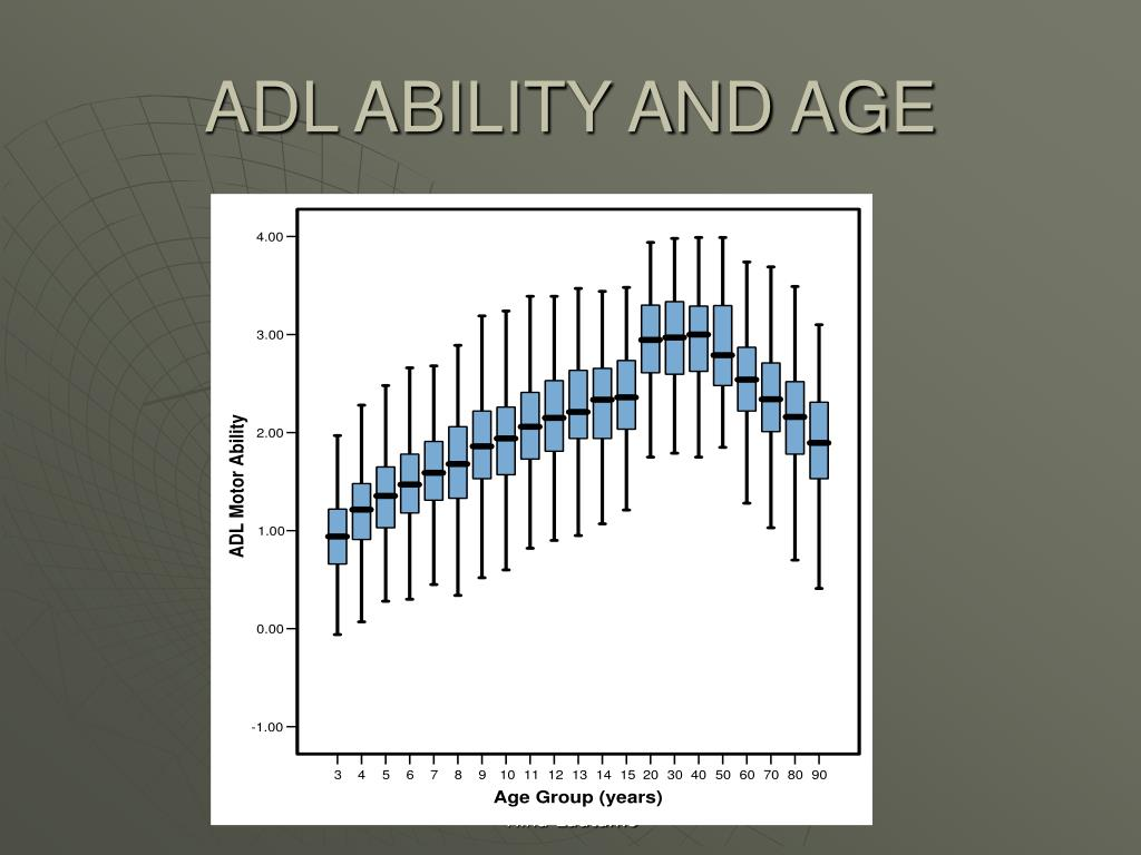 ADL ABILITY AND AGE