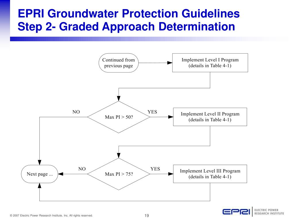 EPRI Groundwater Protection Guidelines