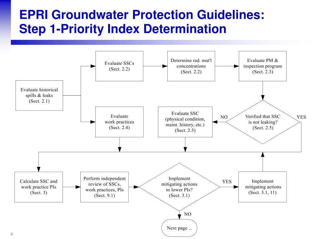 EPRI Groundwater Protection Guidelines: