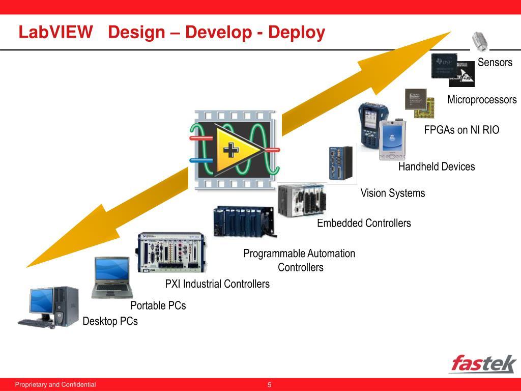 LabVIEW   Design – Develop - Deploy