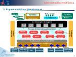 3 esquema funcional plataforma ea