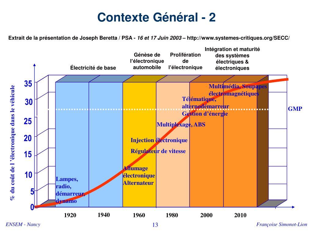 Contexte Général - 2