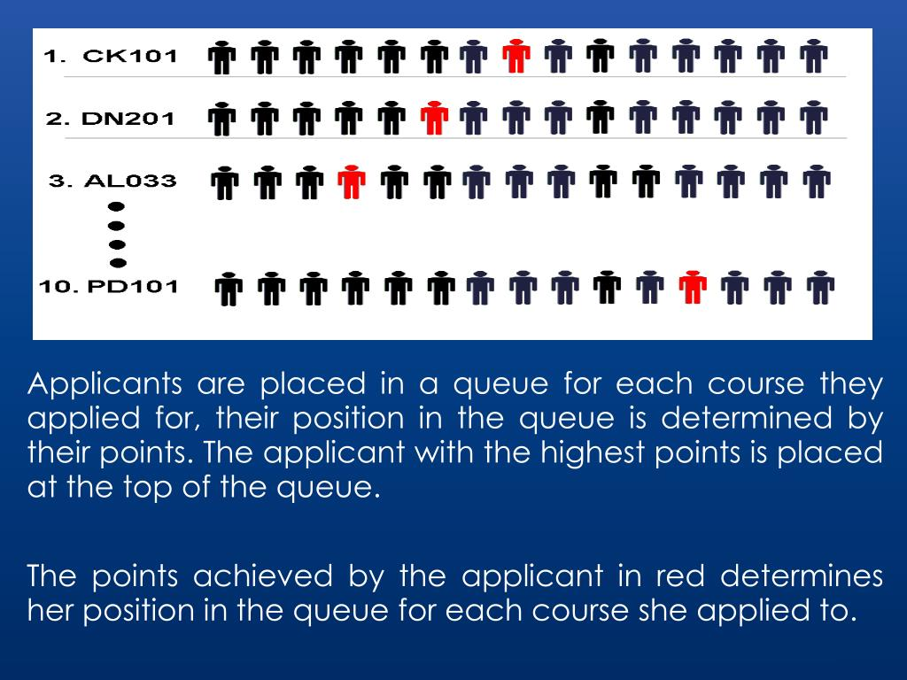 Applicants are placed in a queue for each course they applied for, their position in the queue is determined by their points. The applicant with the highest points is placed at the top of the queue.