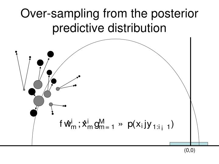 Over-sampling from the posterior predictive distribution