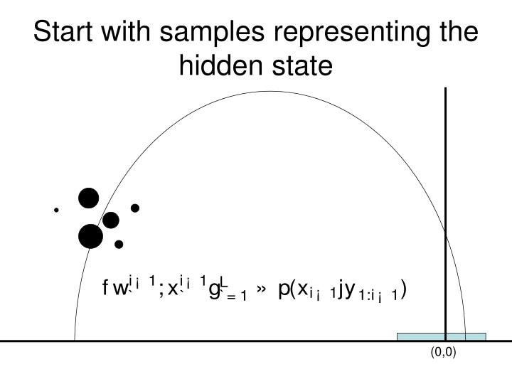 Start with samples representing the hidden state