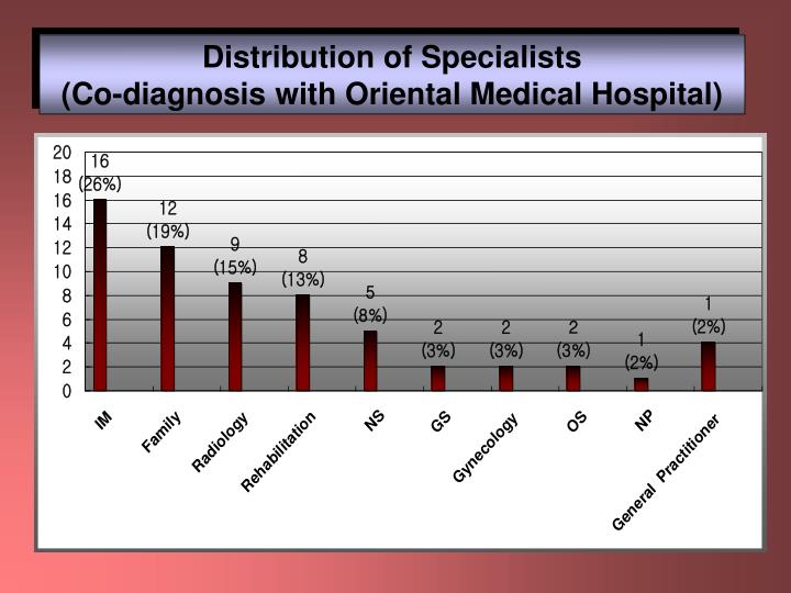 Distribution of Specialists